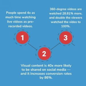The Significant Birth of Interactive Content