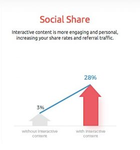 Higher Engagement Rate